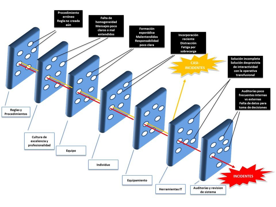 Aplicación del modelo de Reason a la seguridad transfusional